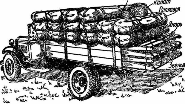 Инженерное переправочное имущество ТЗИ на грузовике ГАЗ-ММ авто, автоистория, военная техника, история, переправа, понтон, понтонно-мостовая переправа