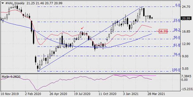 Покупки и продажи на фондовом рынке 13 апреля