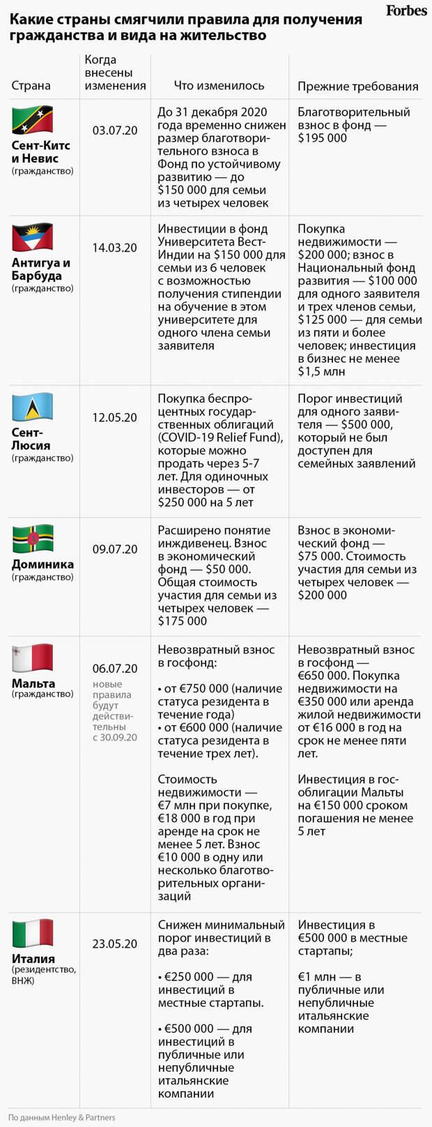 Распродажа «золотых паспортов»: коронавирус подстегнул интерес россиян к иностранному гражданству