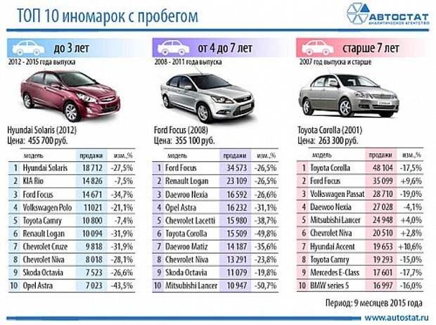 Автостат рейтинг