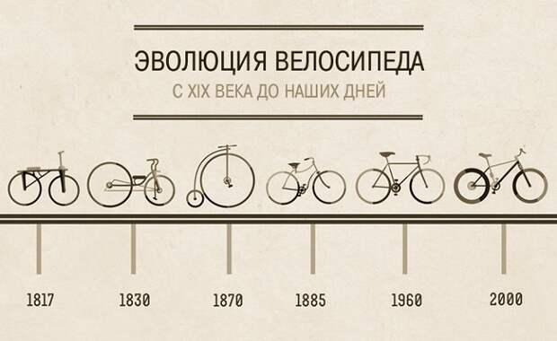 Двухсотлетняя история велосипеда в коротком видеоролике всего за 1 минуту