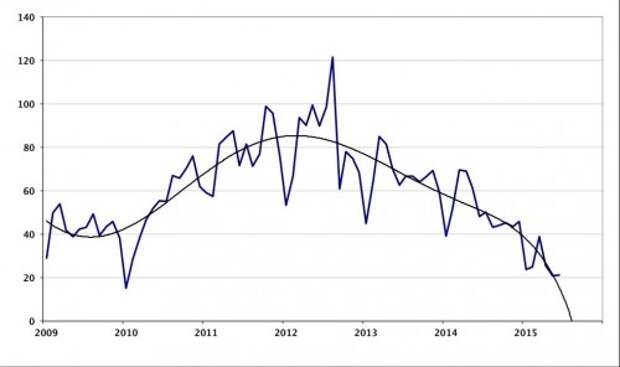 Динамика импорта автомобилей в РФ. Данные ИА «Автостат»