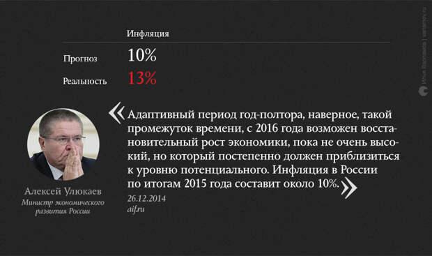 О чем мечтали в конце 2014 года: неудачные экономические прогнозы