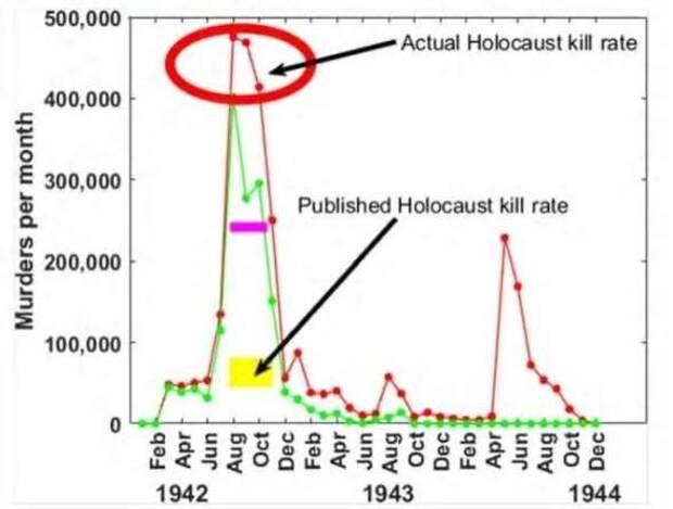 Уровень смертности в нацистских концлагерях оказался намного выше, чем предполагалось ранее