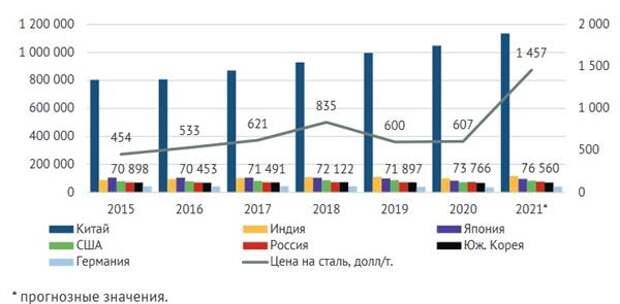 Динамика объемов производства стали в ТОП-7 странах, тыс. т (левая ось) и среднегодовая цена на сталь в 2015-2021 гг., долл./т (правая ось)