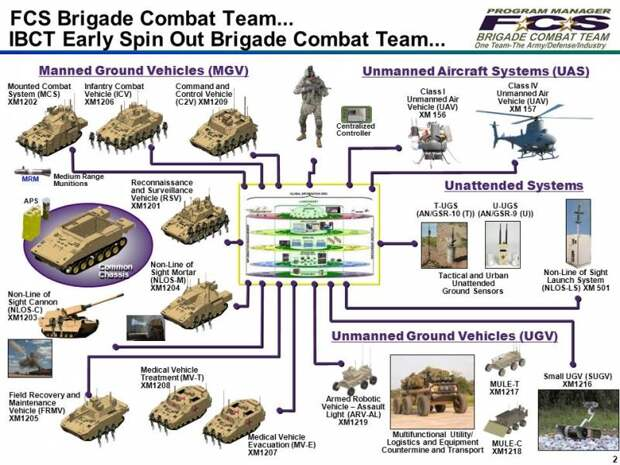 FUTURE COMBAT SYSTEMS BG N. Lee S. Price