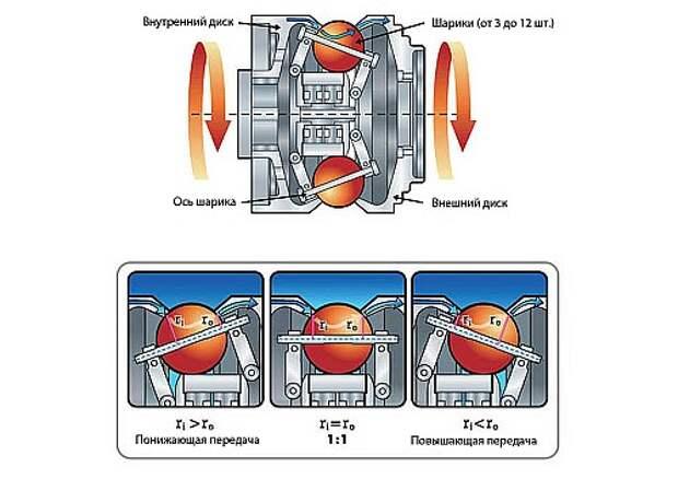 nuvinci-n360-cvt-hub-diagram копия