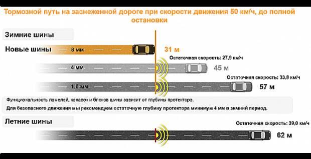 1445594124_glubina_protektora_tormoznoj_putj