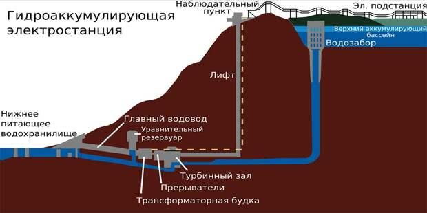 Схема гидроаккумулирующей электростанции
