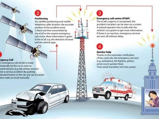 Cистема экстренного реагирования при ДТП eCall станет обязательной в Европе с 2018 года