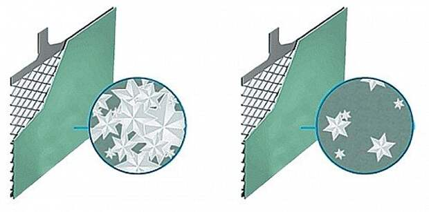 Слева – катодная пластина обычной батареи. Справа – пластина, изготовленная с применением углеродных добавок: количество сульфата снижено.
