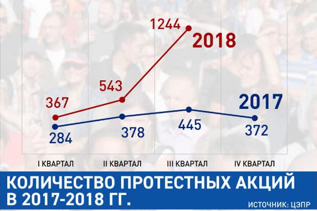 Не пенсии, а свалки и грабеж: Из-за чего протестует народ России