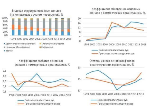 Показатели материально-технической базы металлургической отрасли в 1998-2018 гг.