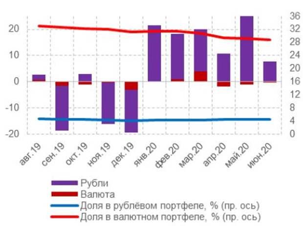 Рис. 8. Динамика просроченной задолженности по кредитам физическим лицам, млрд руб.