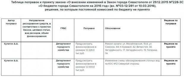 Так принят ли закон о бюджете Севастополя или продолжение следует?