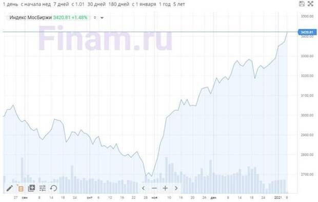Рынок открылся ростом - индекс МосБиржи обновил рекорд