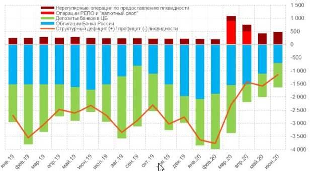 Ликвидность банковской системы, млрд руб.