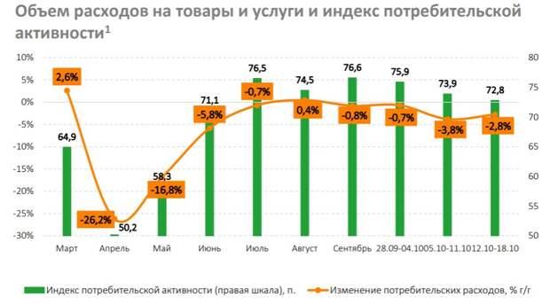 Россияне вновь увеличивают расходы на продукты и лекарства