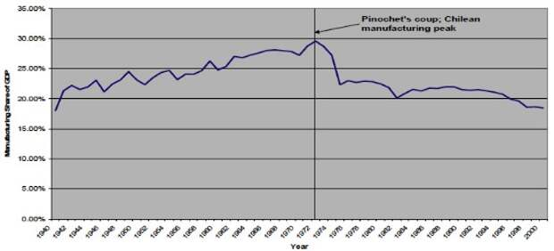 Доля промышленности в ВВП Чили