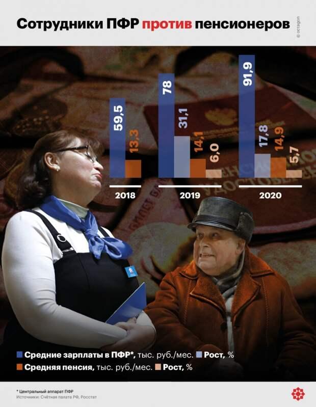 Коронавирус увеличил зарплаты в ПФР более чем на 50 процентов