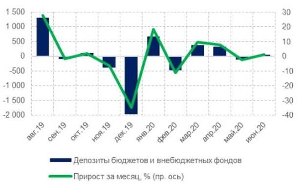 Динамика депозитов и средств организаций (за исключением КО), млрд руб.