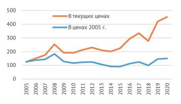 Динамика инвестиций в основной капитал металлургической отрасли в 2005-2020 гг., млрд руб.