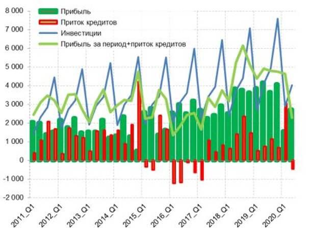Номинальные ежеквартальные объемы инвестиций в основной капитал и их финансовых источников (балансовой прибыли и прироста суммы выданных кредитов реальному сектору), экономика России в целом, трлн руб.