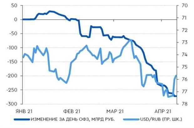 Изменение потоков нерезидентов в ОФЗ и динамика курса рубля