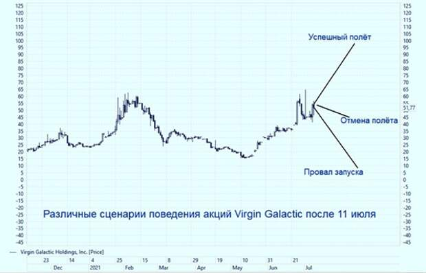 акции Virgin Galatic