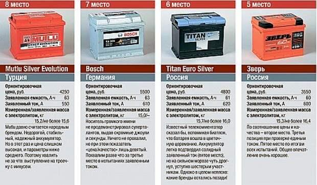 Тест аккумуляторов: чьи амперы сильнее?