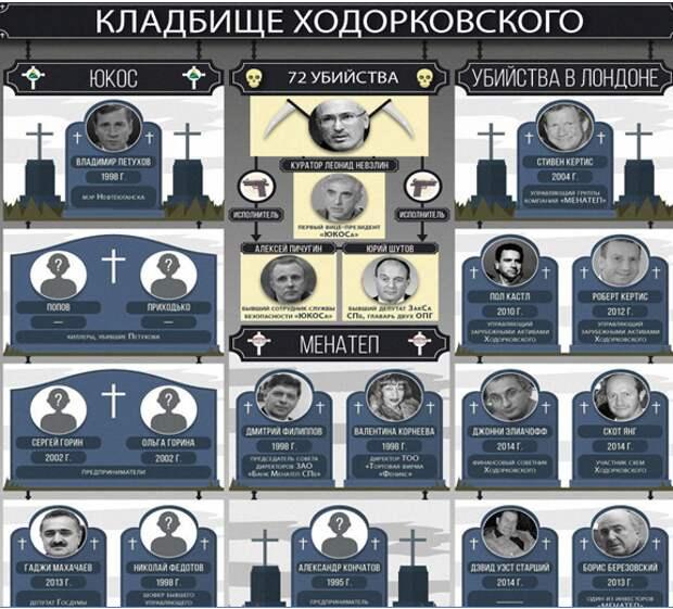 Ходорковский - тиран, который зальет Россию «кровью по колено»