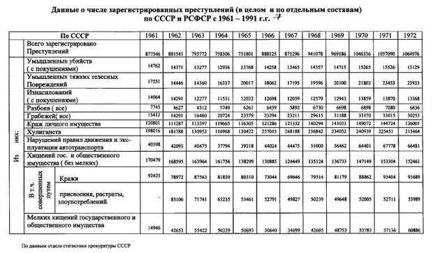 Статистика преступности в советский период