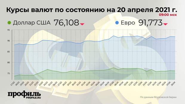 Доллар подешевел до 76,108 рубля