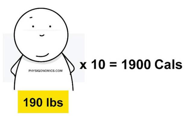 Лучшее руководство по похудению во всем этом интернете. Часть 1