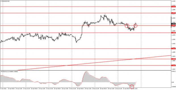 Аналитика и торговые сигналы для начинающих. Как торговать валютную пару EUR/USD 22 апреля? Анализ сделок среды. Подготовка