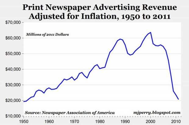 Падение доходов от рекламы в газетном деле