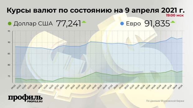 Курс доллара повысился до 77,24 рубля