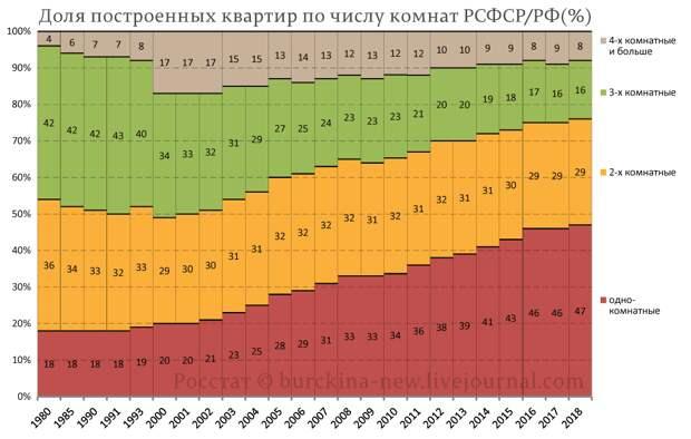 """Рассказываю, как Россия """"догнала и перегнала"""" РСФСР по жилищному строительству. Итоги 2020 года"""