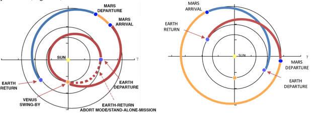 Космонавтам предложили летать на Марс через Венеру