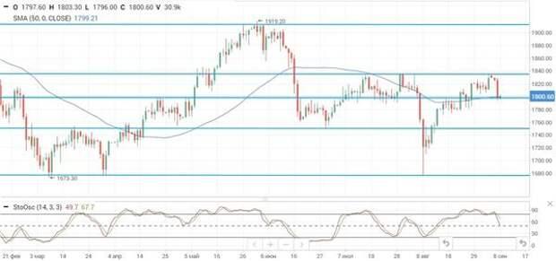 Риски со стороны спроса ограничивают рост цен на нефть