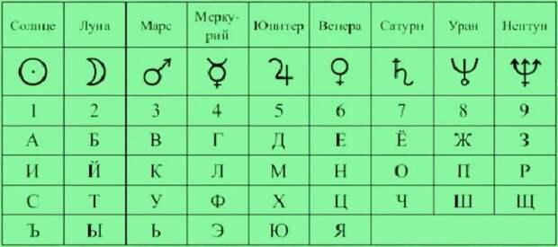 Знак зодиака вашего имени