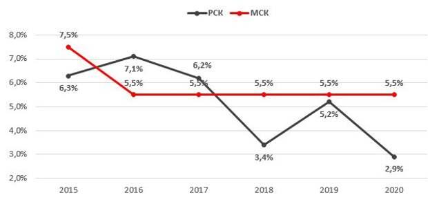 Индексация тарифов магистрального и распределительного комплексов (с 1 июля)
