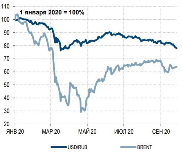 Нефтяной шок оказал умеренное давление на рубль