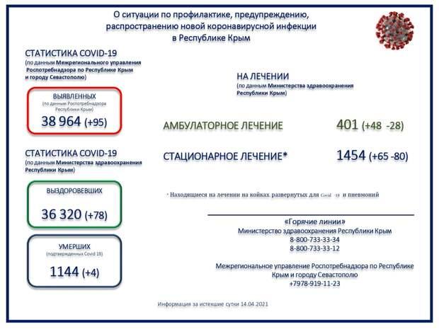 Коронавирус в Крыму и Севастополе: Последние новости, статистика на 15 апреля 2021 года