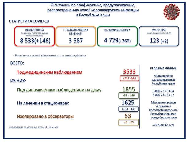 В Крыму ещё 2 человека умерли от коронавируса