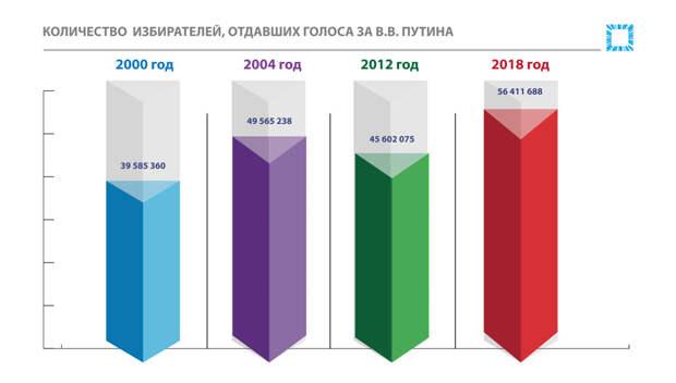 География и рекорды электоральной поддержки кандидатов в Крыму и Севастополе