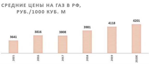 Средние цены на газ в РФ