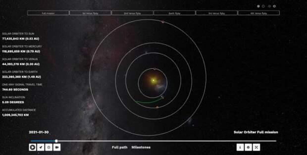 Фотопортреты Венеры, Земли и Марса в исполнении зонда Solar Orbiter