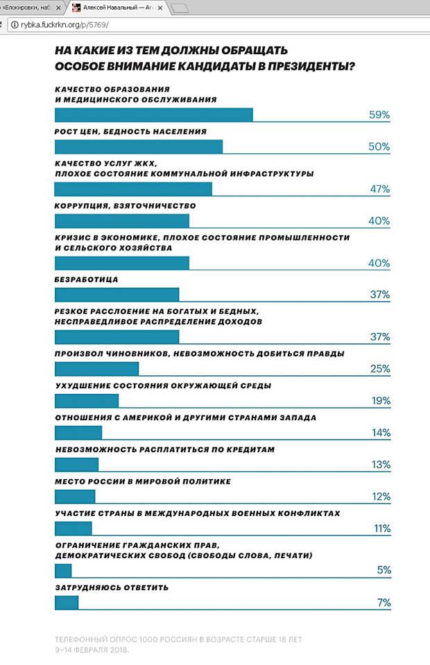 Мурло российского мещанина из социологических опросов