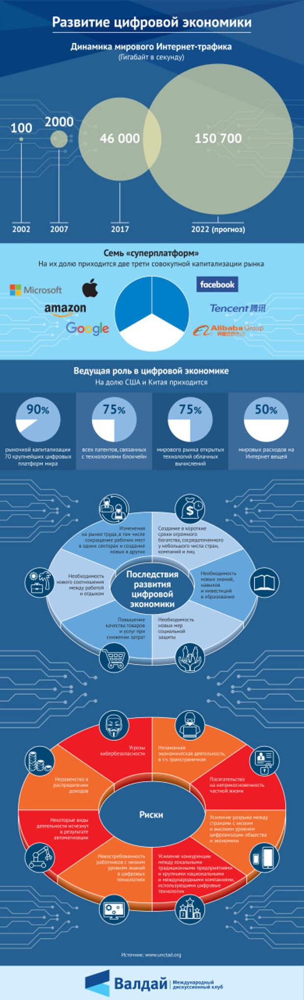 Развитие цифровой экономики